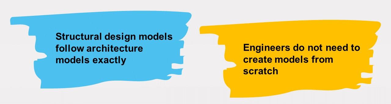 BIM advantages image