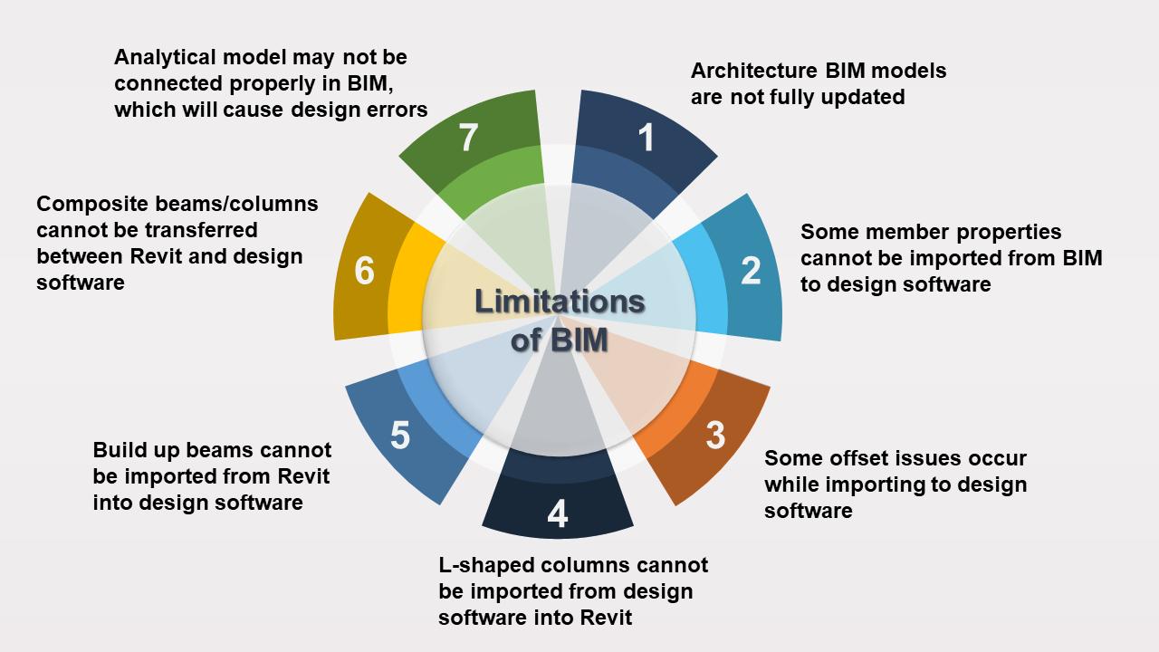 Limitations of BIM image